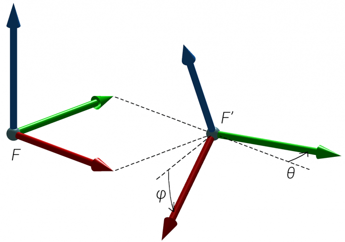 Example of representing the orientation of one reference frame with respect to another